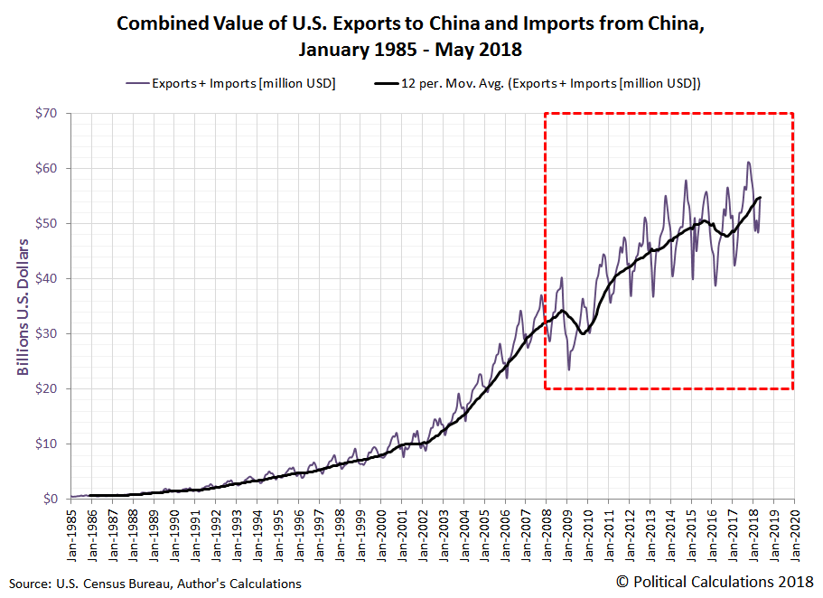 Combined Value of U.S. Exports to China and Imports from China, January 1985 - May 2018