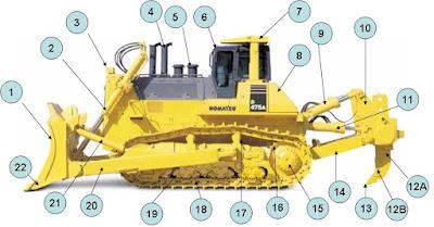 Nama-nama komponen Bulldozer