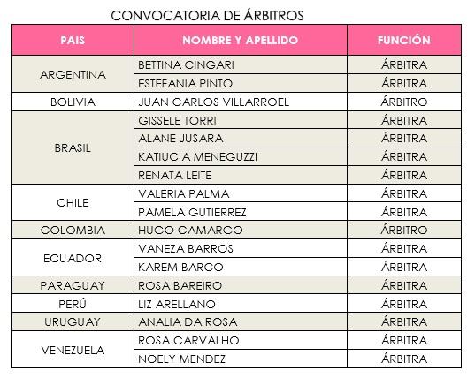 arbitros-futbol-copaamerica-futsal