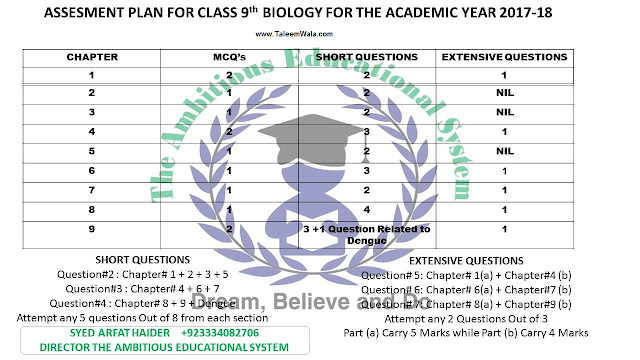 9th Biology Pairing Scheme for 2019 - Matric 9th combination assessment