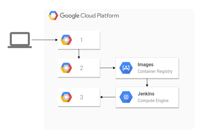 Google Cloud Platform Blog: Now live: Online practice exam for Cloud ...