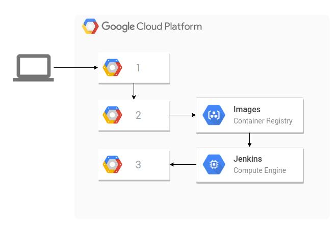 Google Cloud Platform Blog: Now live: Online practice exam