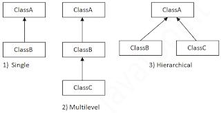 Jenis _ Jenis Pewarisan dalam Java