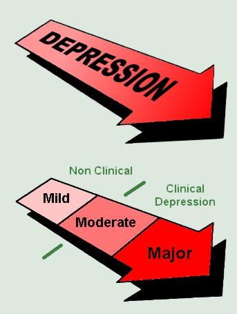 Картинки по запросу Different Types of Depression