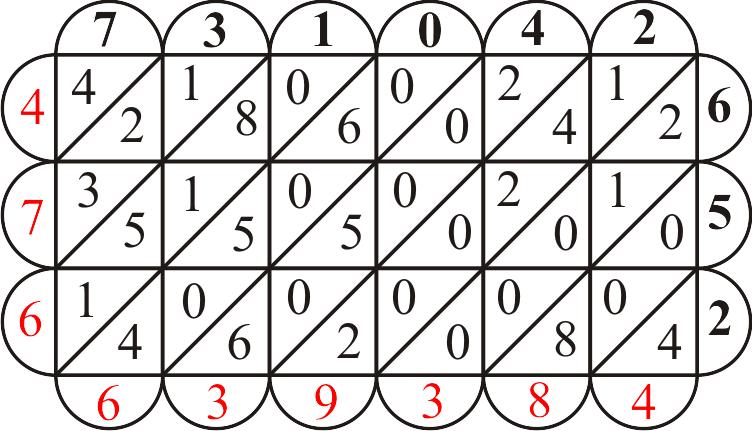 O método da gelosia para multiplicações