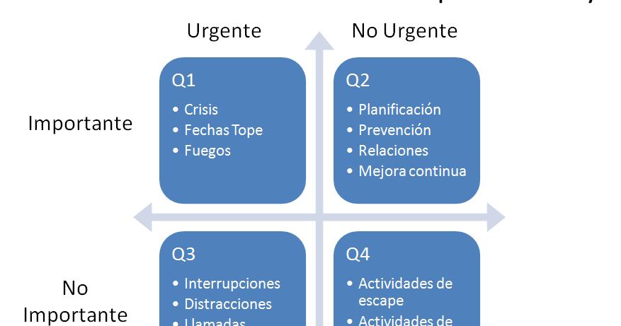 Lo urgente y lo importante en la Gestión de Proyectos