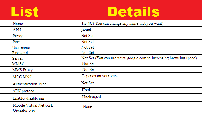 Jio APN Settings for Access High Speed Internet - Guide