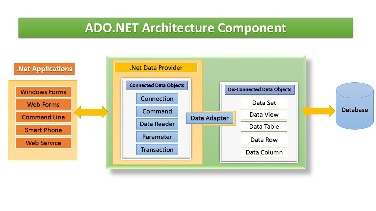 Ado Net Architecture Asp Net C Examples