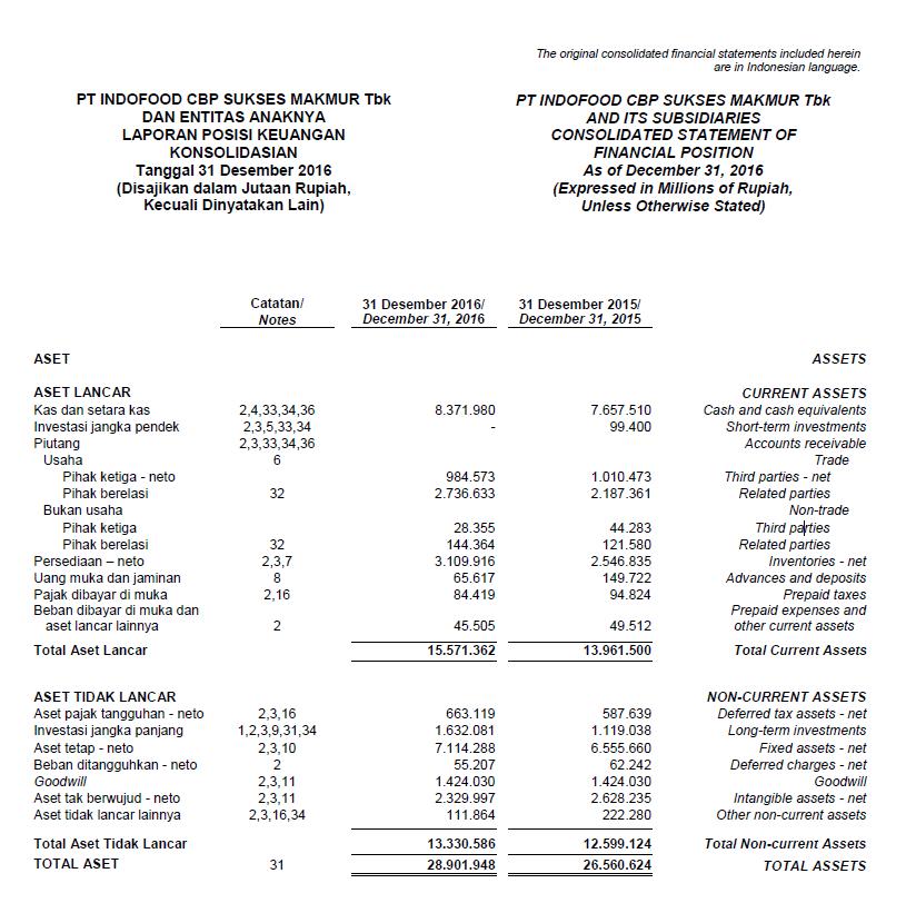 Panduan Dasar Sekali Membaca Laporan Keuangan Untuk Analisa Fundamental Investor Timothy S Blog