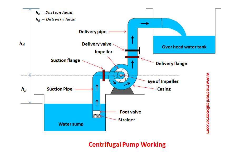 pump operation diagram centrifugal pump - working principle, main parts with ... #10