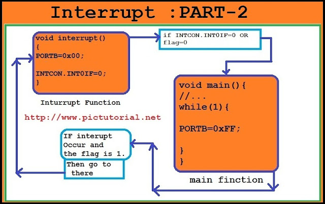 how to control an external interrupt