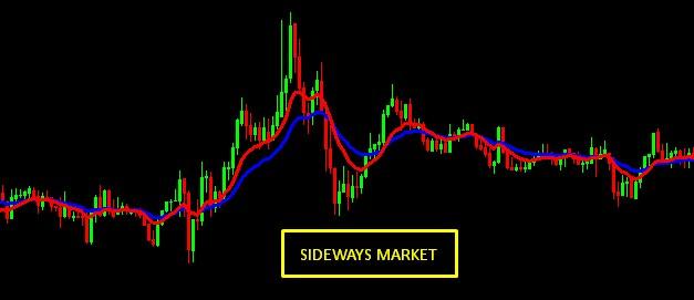 Contoh Market sideways