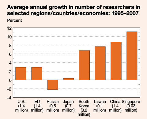 average annual growth in number of researchers in slected regions/countries/economies