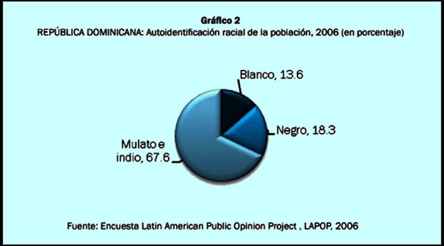Porcentajes de la auto identificación racial de la población de República Dominicana Porcentajes de la autoidentificación racial de la población de la República Dominicana