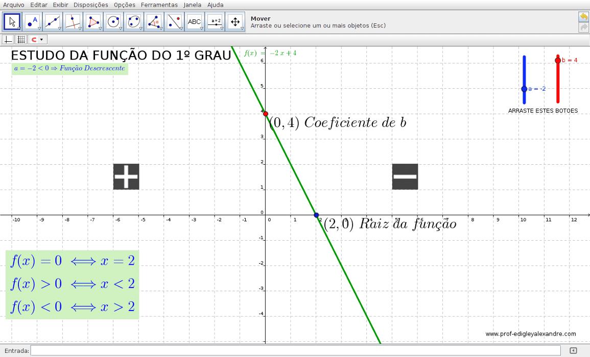Applet - Estudo da função polinomial de 1º grau
