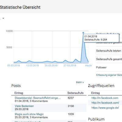 Statistik Schondorf Blog