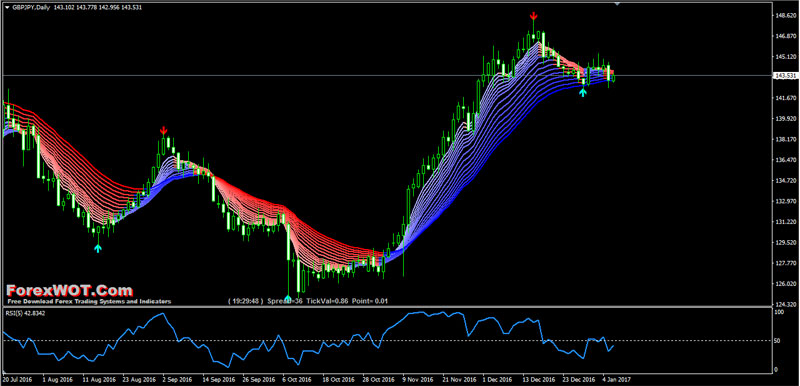Best rsi forex strategy