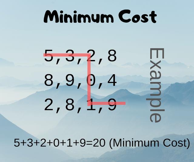Minimum Cost Problem - Java