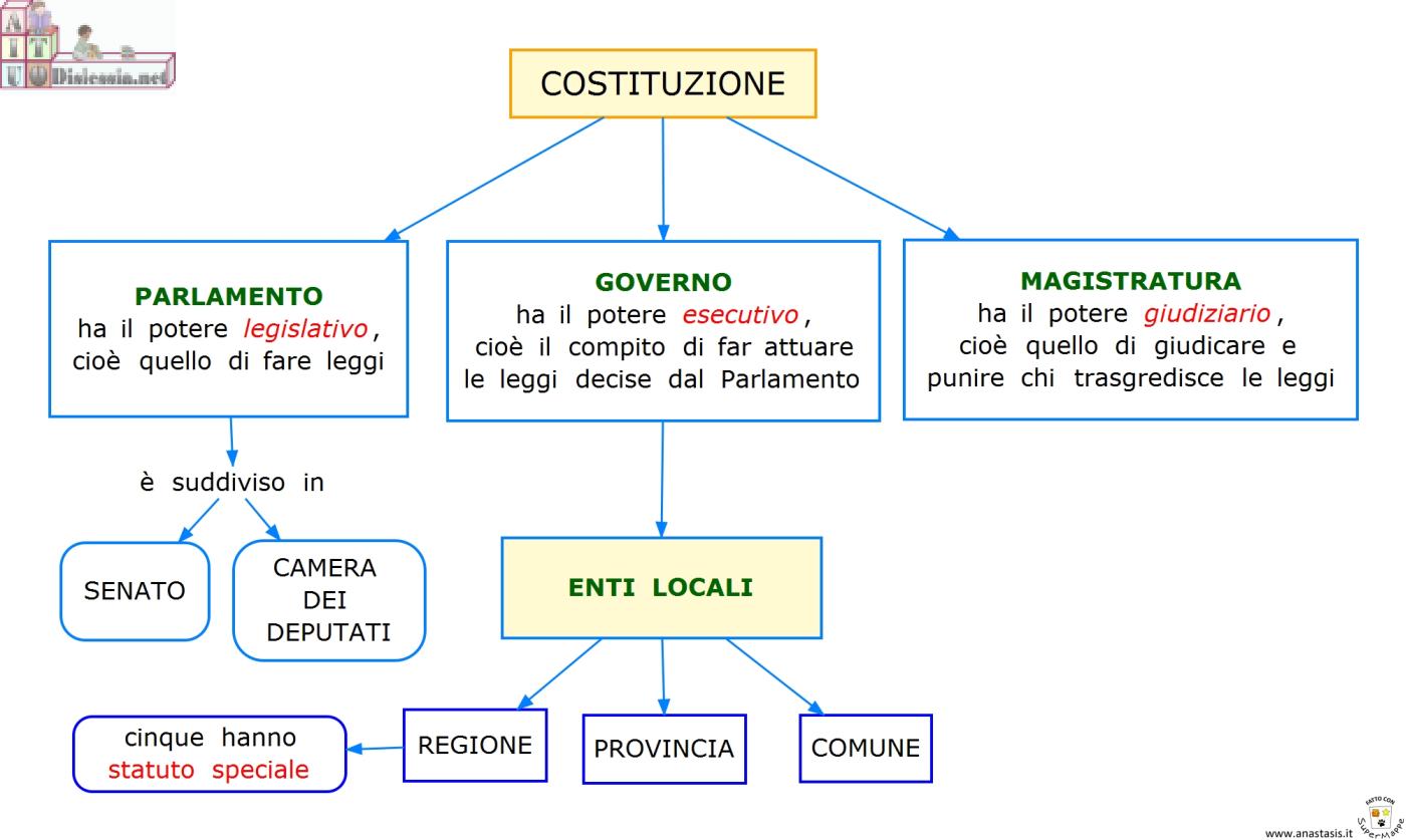 150 anni insieme in italia in europa nel mondo dallo for Struttura politica italiana
