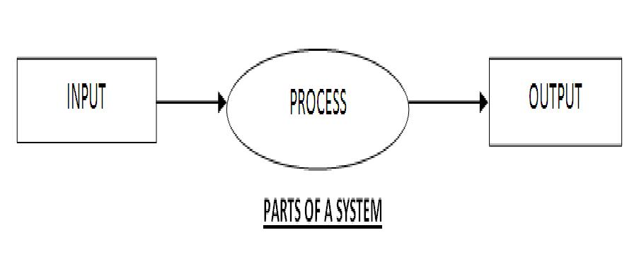 Concept Of System Analysis Design Sad The Process Of Sad