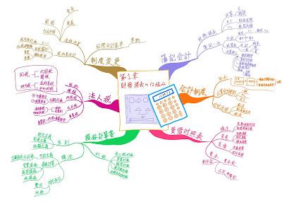 マインドマップ 「中小企業診断士試験科目 財務会計 第1章 財務諸表の仕組み」 (作: 塚原 美樹) ~ 内容の構造をかき足す