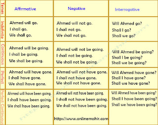 future tense chart
