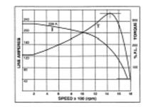 MOTORS CHARACTERISTICS (DIFFERENT TYPES