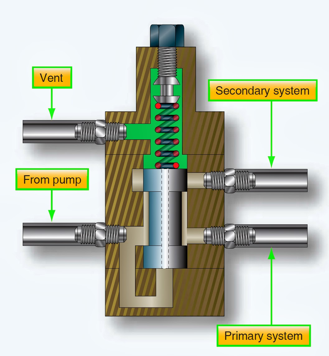 Aircraft Systems Hydraulic System Valves Basic Diagram Troubleshooting Tips For Image
