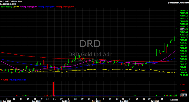 DRD Gold DRD vs. SPY stock gold chart 2106