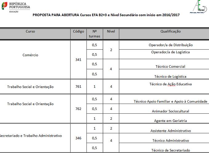 Cursos EFA nível básico e secundário – Aveiro (Regime Pós Laboral)