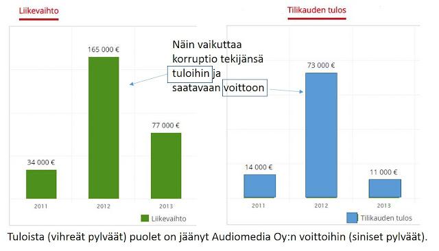 Pekka Korpivaara Kouvolan korruptio