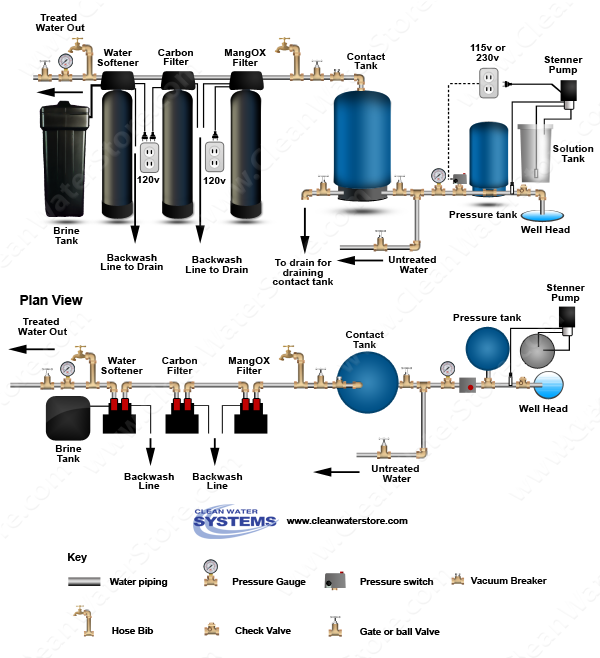 Clean Well Water Report What Is The Best Way To Treat