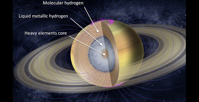 Saturn's interior is composed of three primary layers: a deep, inner rocky core made mostly of heavy elements, enveloped by liquid metallic hydrogen and surrounded by a thick layer of gaseous molecular hydrogen (H2). (Background image courtesy of NASA/JPL-Caltech)