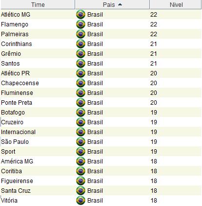 Atualização Brasileirão 03/09 - Brasfoot 2016