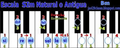SIm en piano o teclado, digitación Bm