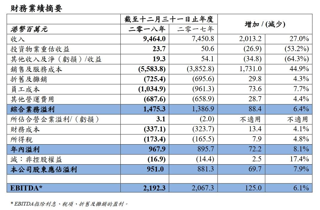 Forest Capital 收息股收藏家: (權重股業績)1883 中信國際電訊截至2018年12月31日業績公布