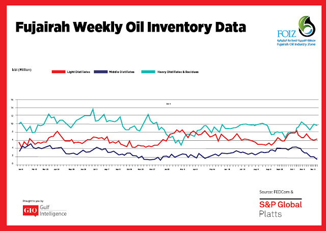 Chart Attribute: Fujairah Weekly Oil Inventory Data (Jan 9, 2017 - Dec. 10, 2018) / Source: The Gulf Intelligence