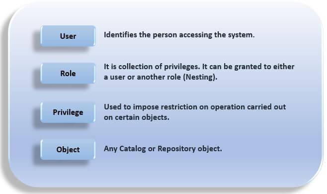 SAP HANA 2 0 Security Guide - Part 4 - SAP HANA Training