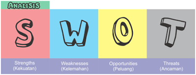 Analisis SWOT (Strength, Weakness, Opportunities, Threat) Pendidikan