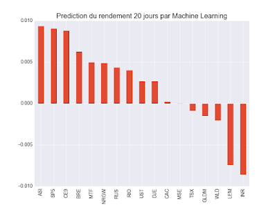 Machine learning 20 jours