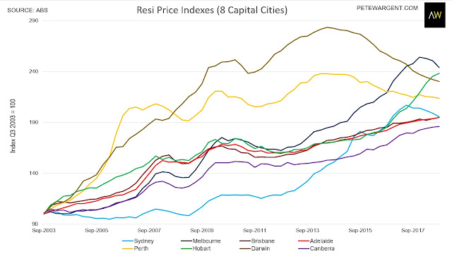 Here's what the ABS says is happening to house prices