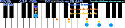 acorde piano chord DO7/SIb = DO7/LA# = C7/Bb = C7/A#
