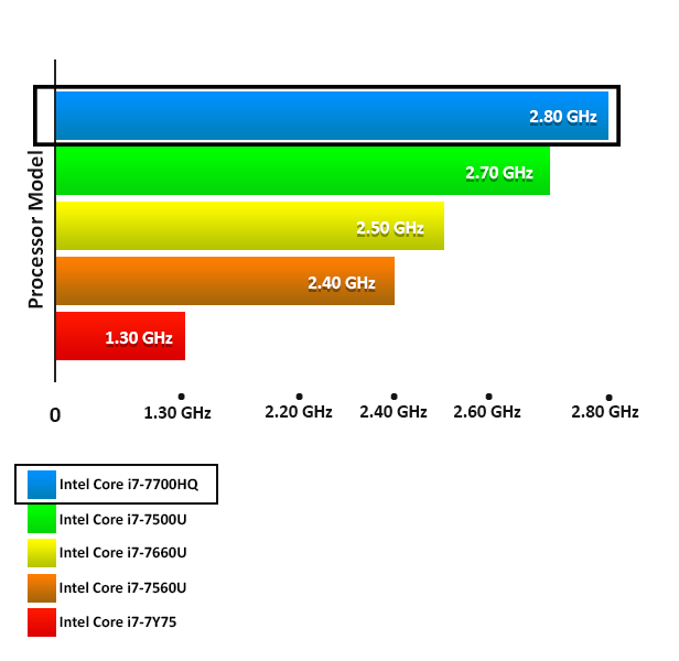 Perbandingan Prosesor Core i7 Generasi ke 7 Image
