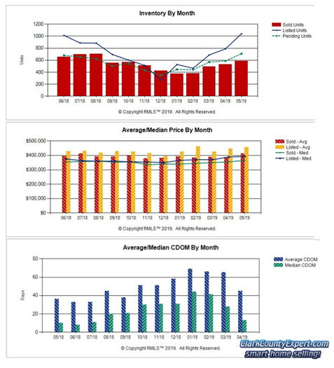 Charts of Vancouver WA Home Sales Trends in May 2019
