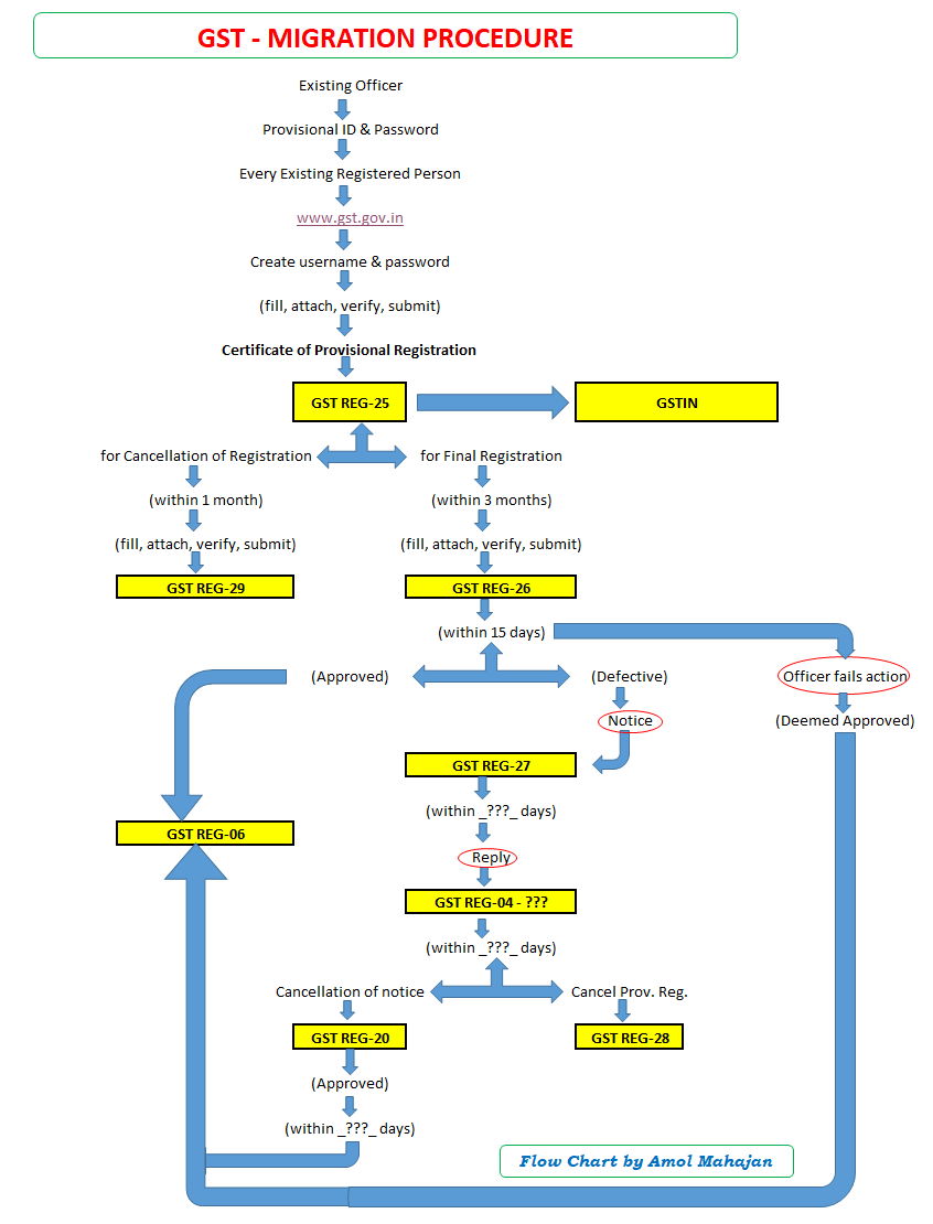 Amolmahajantax laws gst migration procedure flow chart gst migration procedure flow chart nvjuhfo Image collections