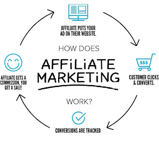 Affliate Marketing Kya Hoti Hain Full Details In Hindi