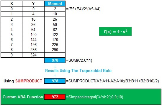 Comparison With The Trapezoidal Rule