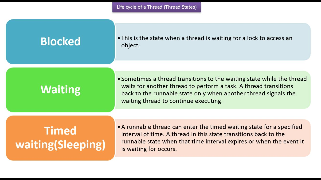 Java calendar tutorial image collections any tutorial examples java events tutorial gallery any tutorial examples java ee java tutorial java threads life cycle of baditri Images