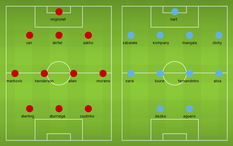 Possible Line-ups, Stats, Team News: Liverpool vs Manchester City