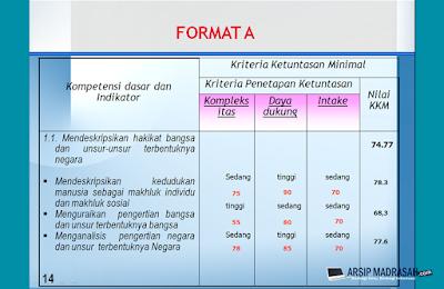 Cara Lengkap Penetapan Nilai KKM (Kriteria Ketuntasan Minimal)